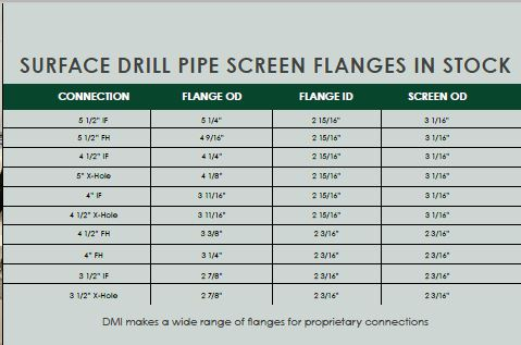 Surface Drill Pipe Screen Flanges