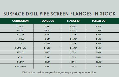 Drill Pipe Screen Flanges
